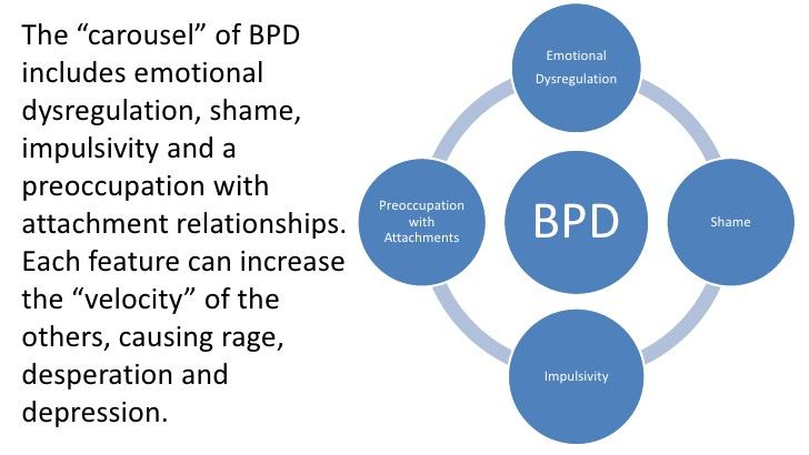 BPD Info 2