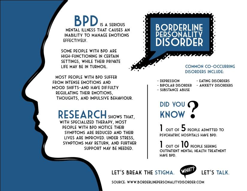 BPD Info