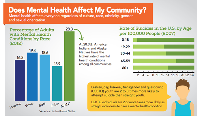 mental-health-issues-by-population