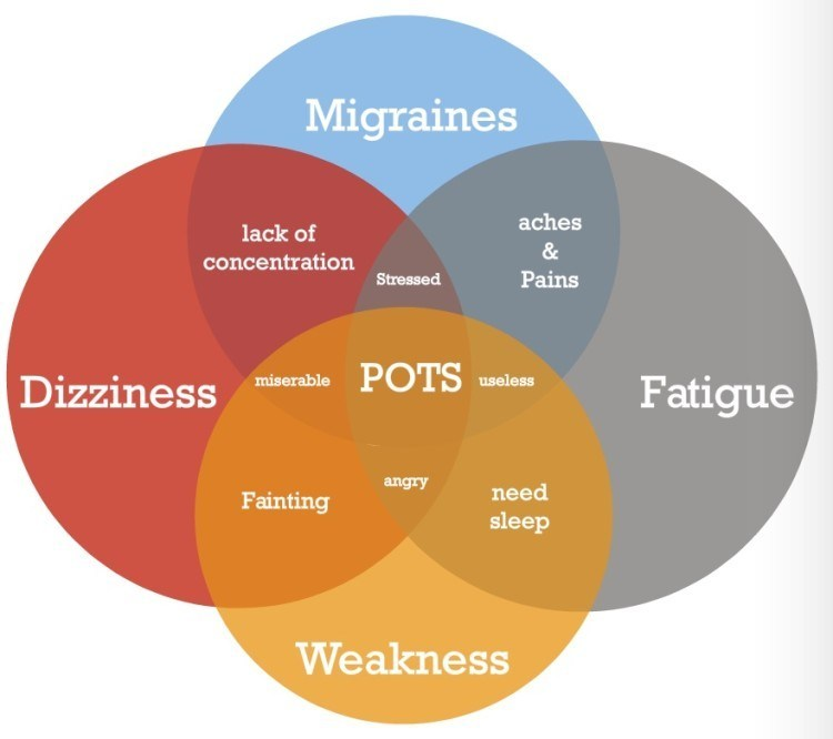 pots-symptoms-graph1